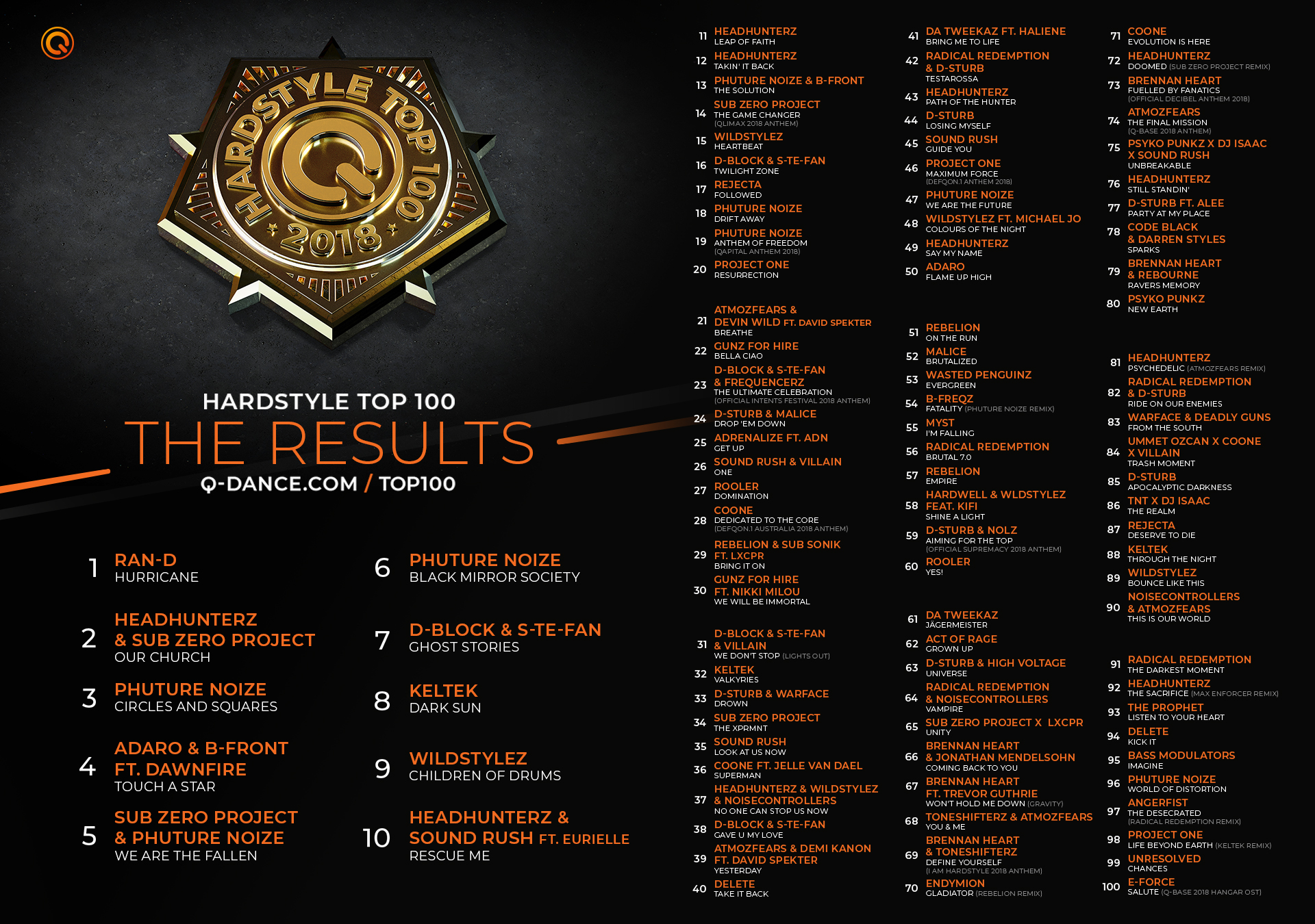 Q-dance   Hardstyle Top 100   Check out the complete Q-dance